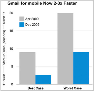 faster_gmail_0.jpg