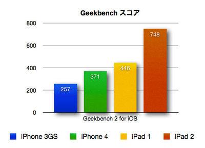 ipad2_benchmark_1.jpg