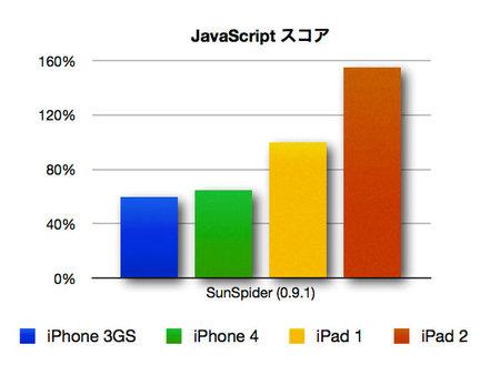 ipad2_benchmark_2.jpg