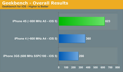 iphone4s_benchmark_anandtech_0.jpg