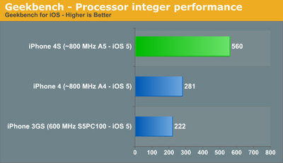 iphone4s_benchmark_anandtech_1.jpg