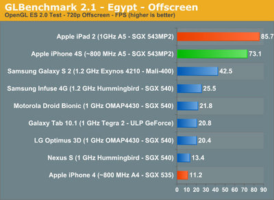 iphone4s_benchmark_anandtech_4.jpg