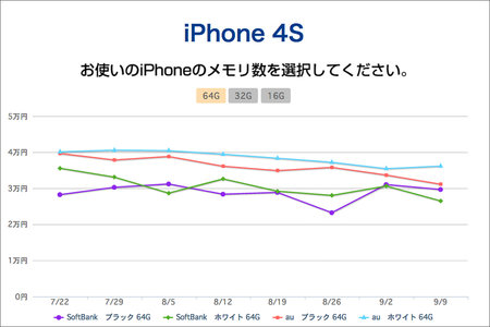 aucfan_iphone_price_trends_1.jpg