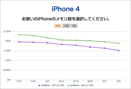 aucfan_iphone_price_trends_2.jpg