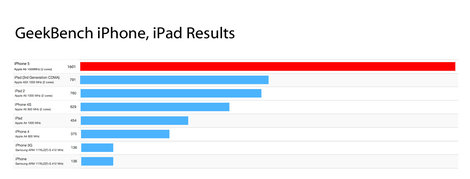 first_iphone5_benchmark_result_1.jpg