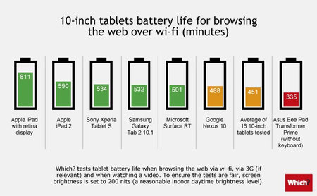 which_tablet_battery_tests_1.jpg