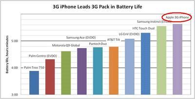 3g_battery_comparison2.JPG