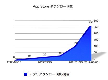 appstore_25billion_downloads_1.jpg