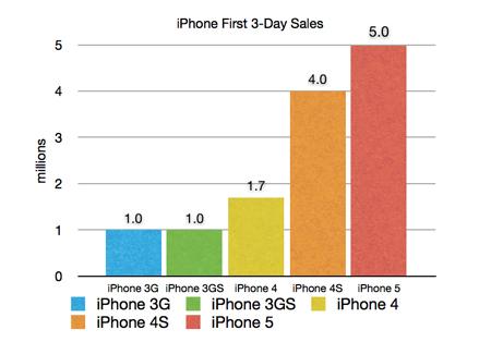 iphone5_1st_weekend_sale_2.jpg