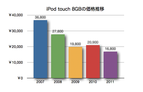 ipodtouch_4th_white_7.jpg