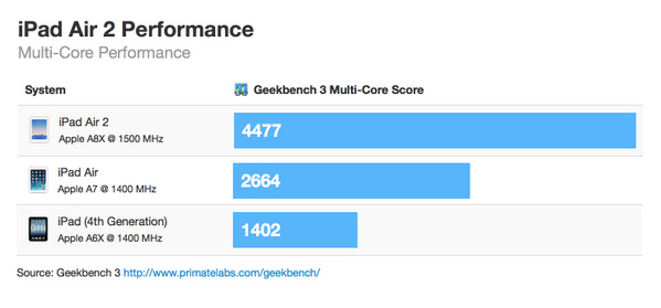 ipad_air2_geekbench_results_2