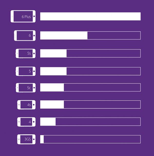iphone6plus_consumes_data_twice_1