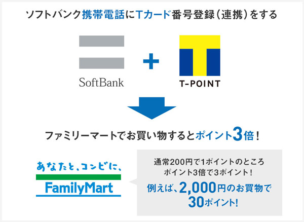 softbank_tpoint_3xpoints_1