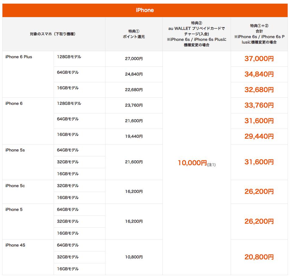 au_iphone6s_prices_3