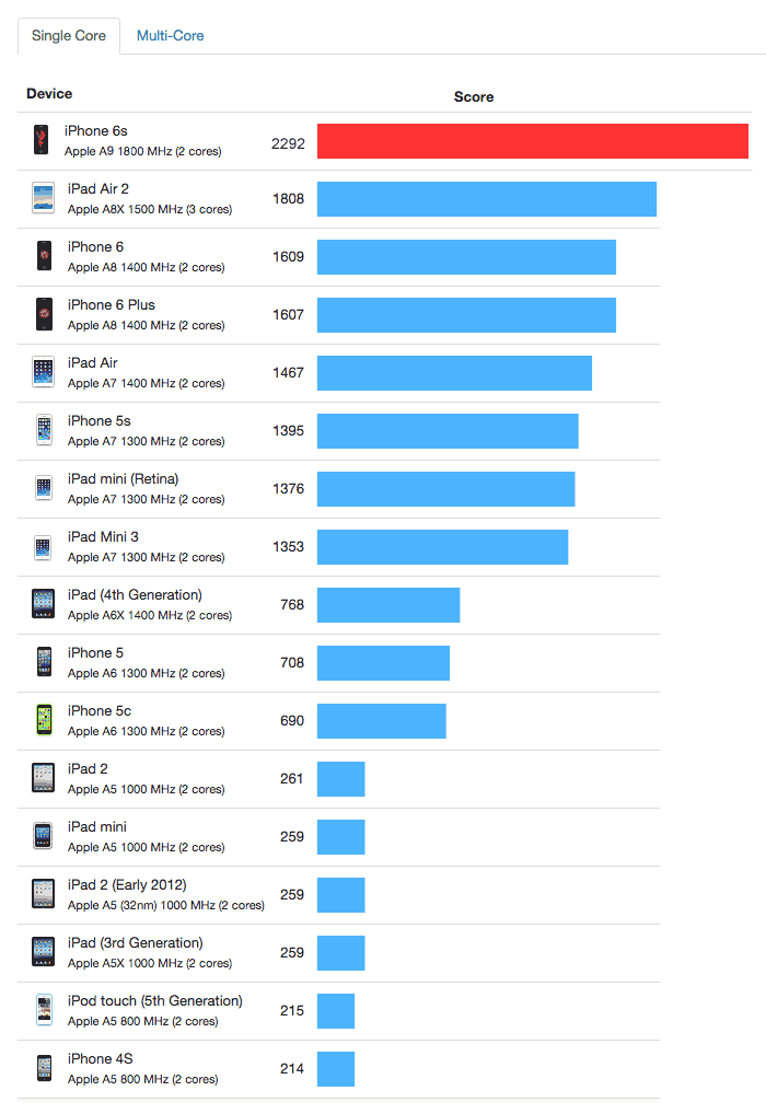 iphone6s_benchmark_4