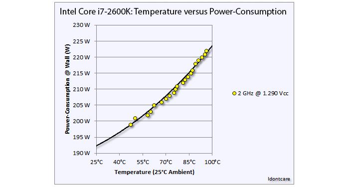 a9_power_consumptions_2