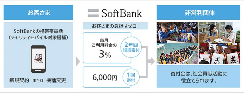 softbank_charity_mobile_1